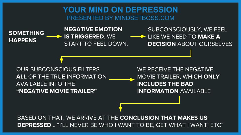 depression-process-subconscious
